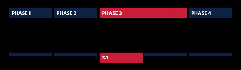 CMS_Phases_Phase 3.1