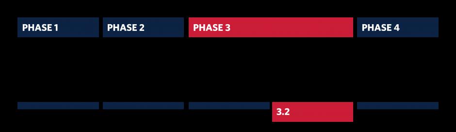 CMS_Phases_Phase 3.2