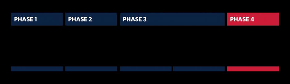 CMS_Phases_Phase 4